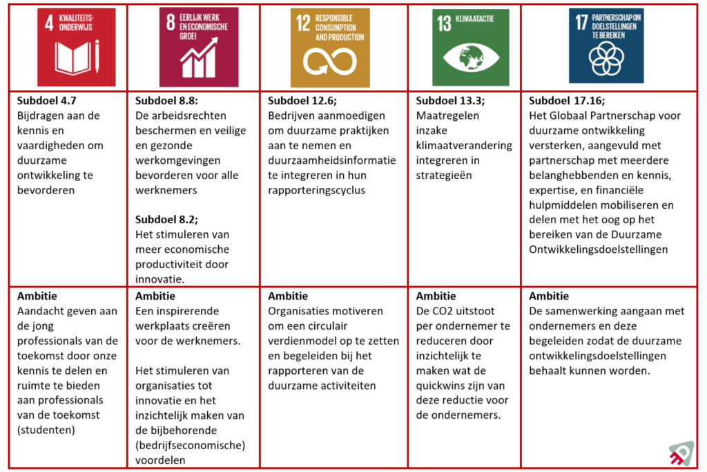 De Sustainable Development Goals (SDG) die gekoppeld zijn aan Power-ED.
